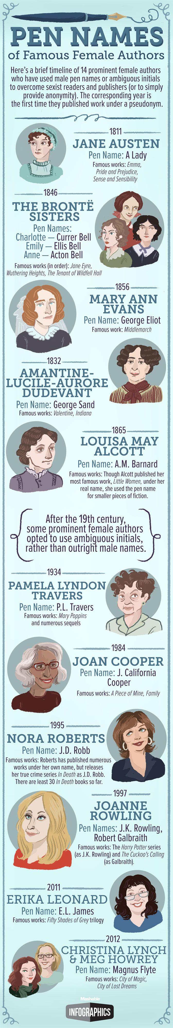 Pen Names of Famous Female Authors | Bound 4 Escape